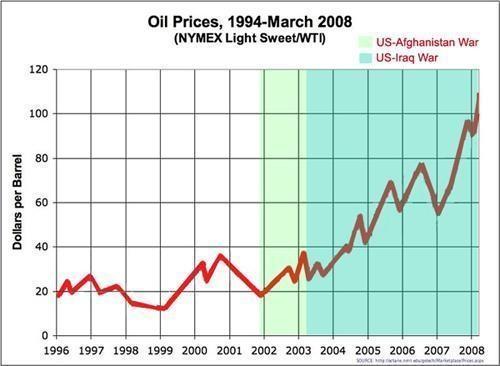 Grafik harga minyak yang melonjak sejak invasi AS ke Afghanistan dan Iraq