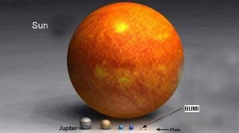 Ukuran Matahari dibanding Bintang Arcturus