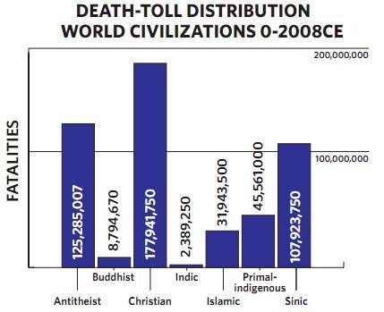 religion war bodyc ount