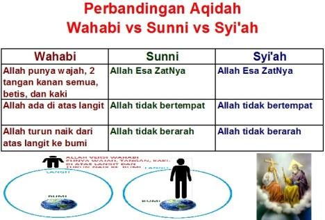 Perbandingan Aqidah Wahabi Sunni Syiah